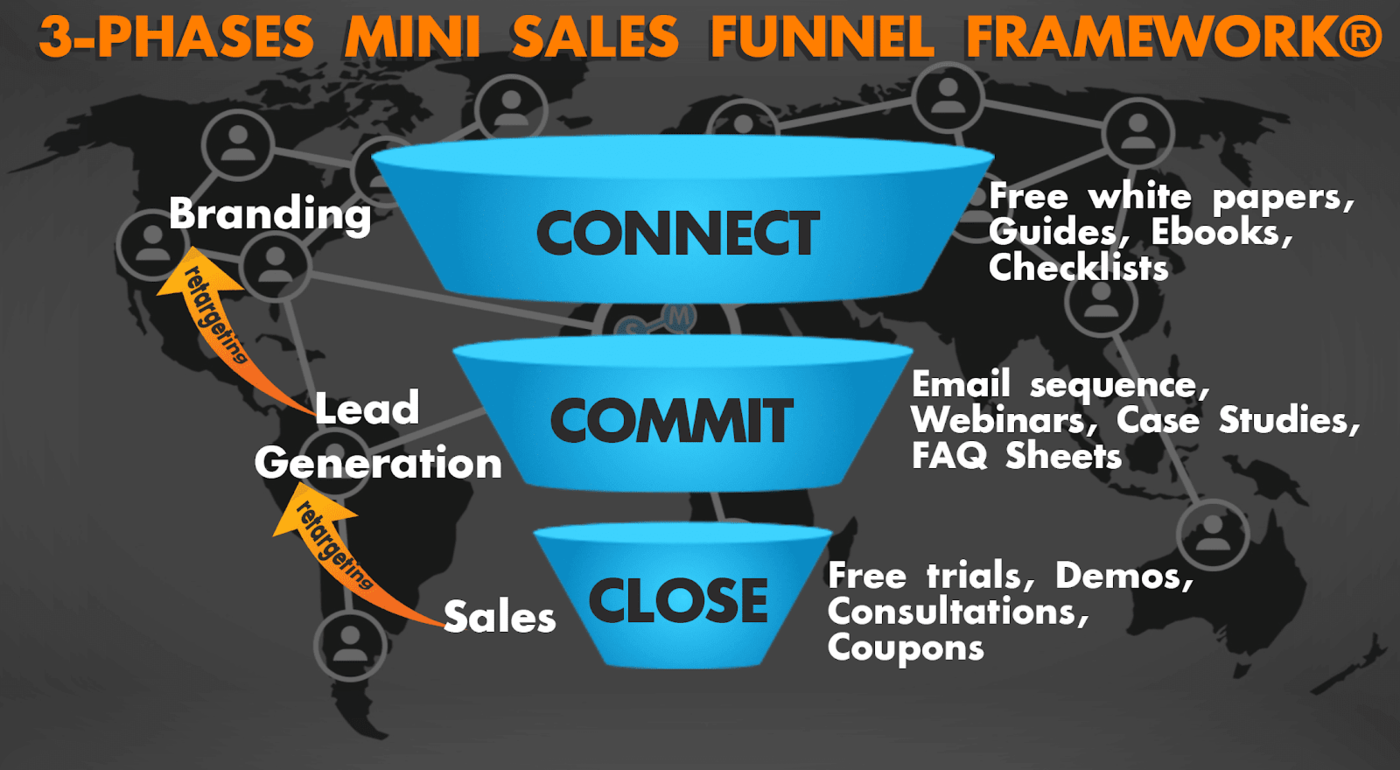 The top of the funnel: How to reach a broad audience in the Connect phase?